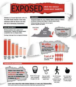EVMS diabetes risks