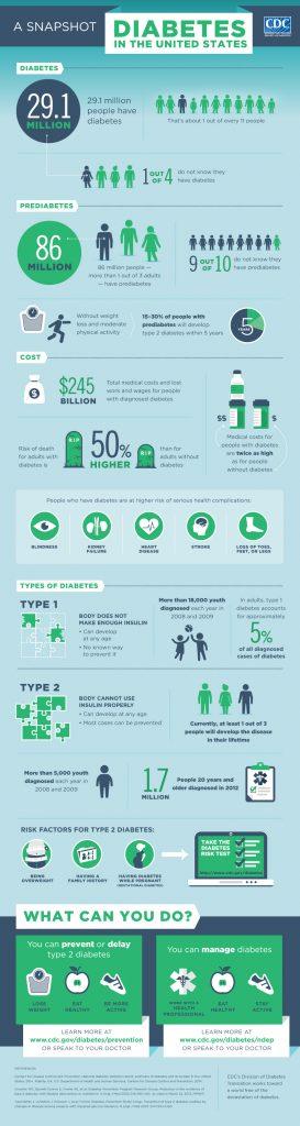 diabetes-infographic